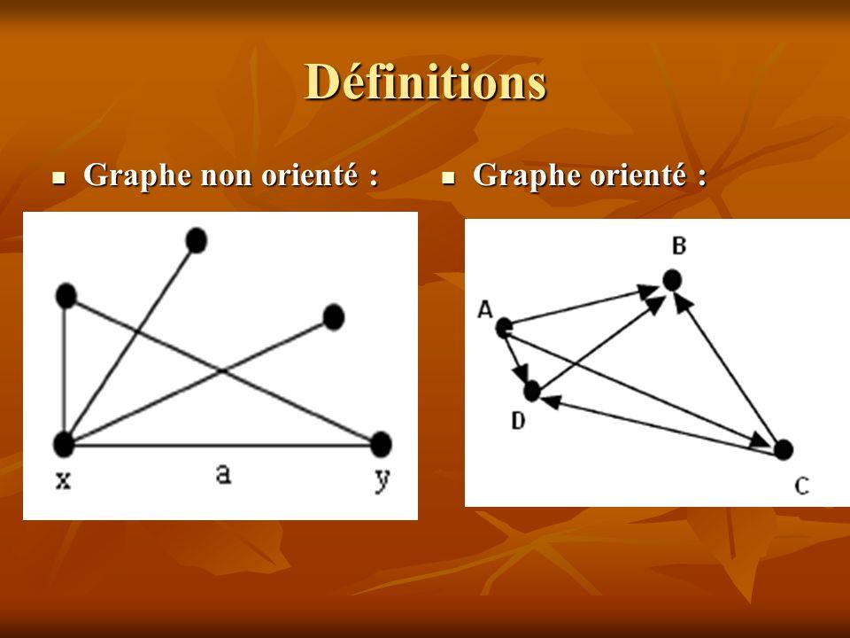 Définitions Graphe non orienté : Graphe orienté :