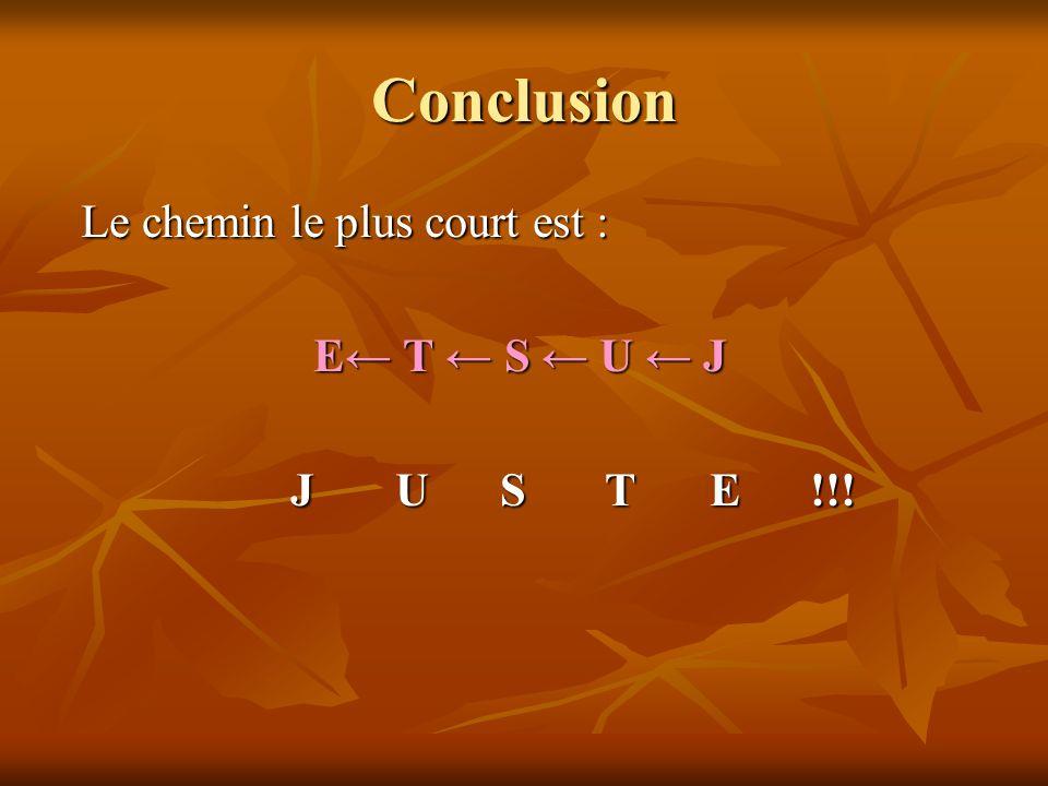 Conclusion Le chemin le plus court est : E← T ← S ← U ← J