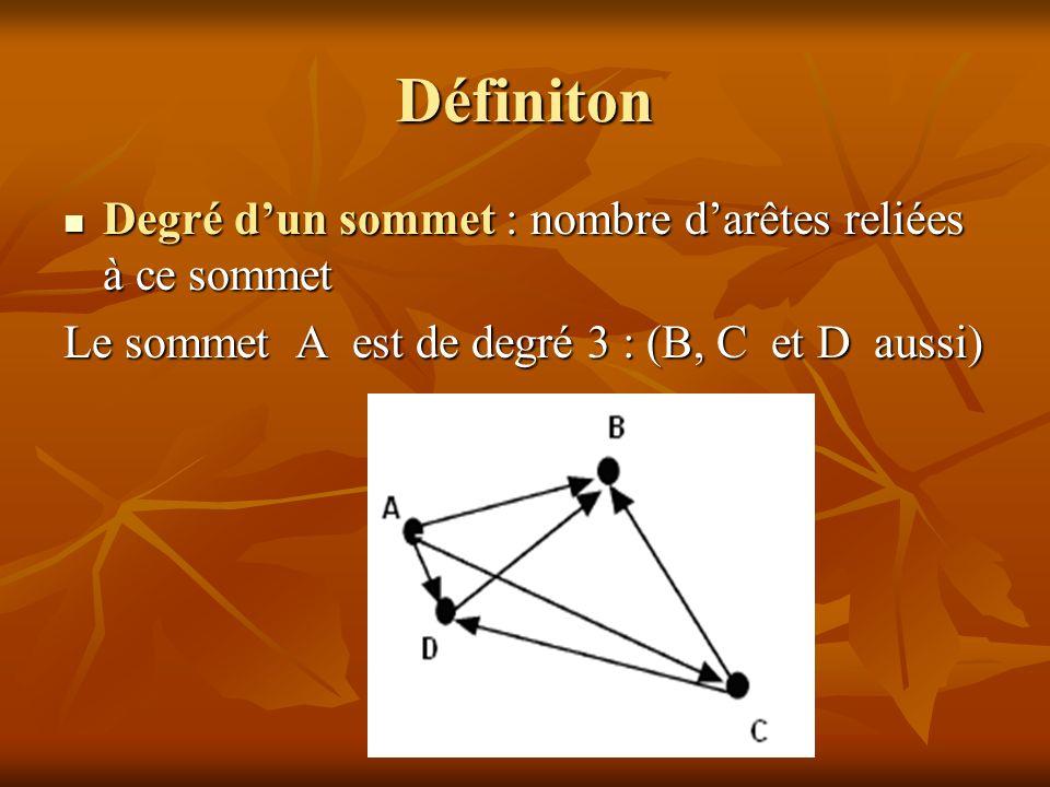 Définiton Degré d'un sommet : nombre d'arêtes reliées à ce sommet