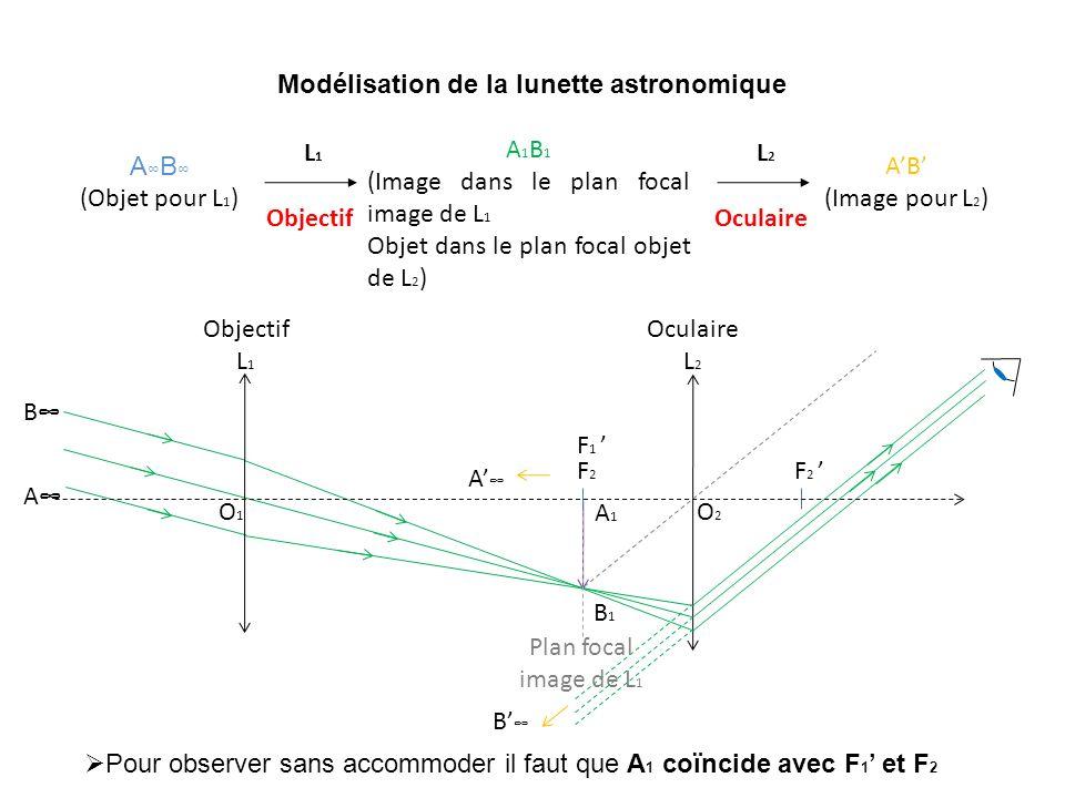 Modélisation de la lunette astronomique