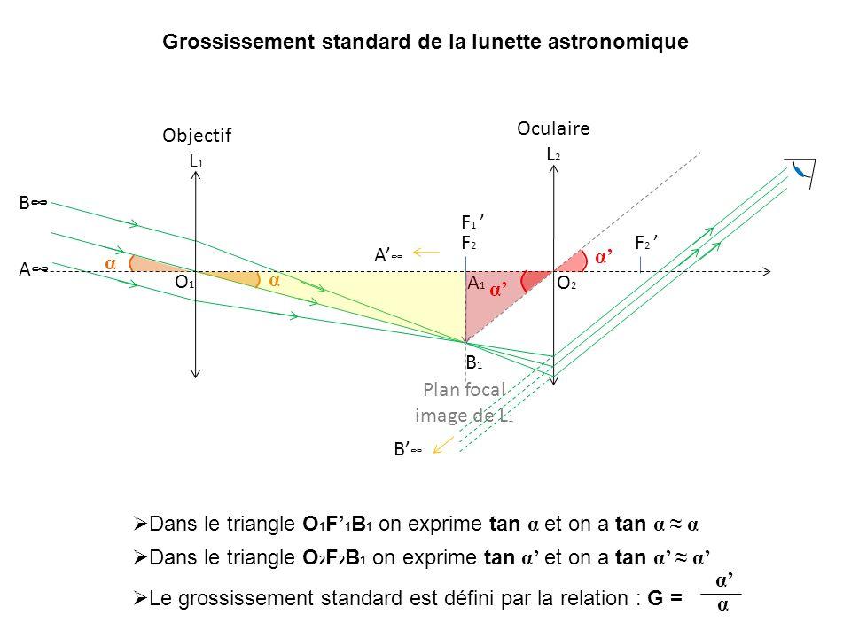 Grossissement standard de la lunette astronomique