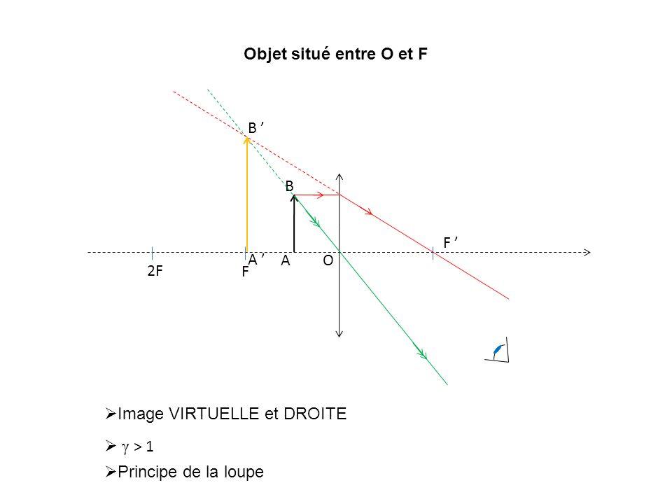 Objet situé entre O et F A ' B ' F. F ' O. 2F.