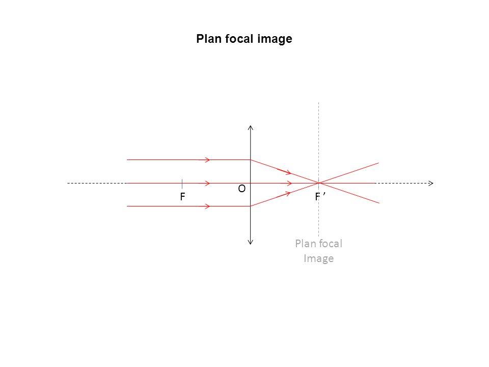 Plan focal image Plan focal Image F F ' O
