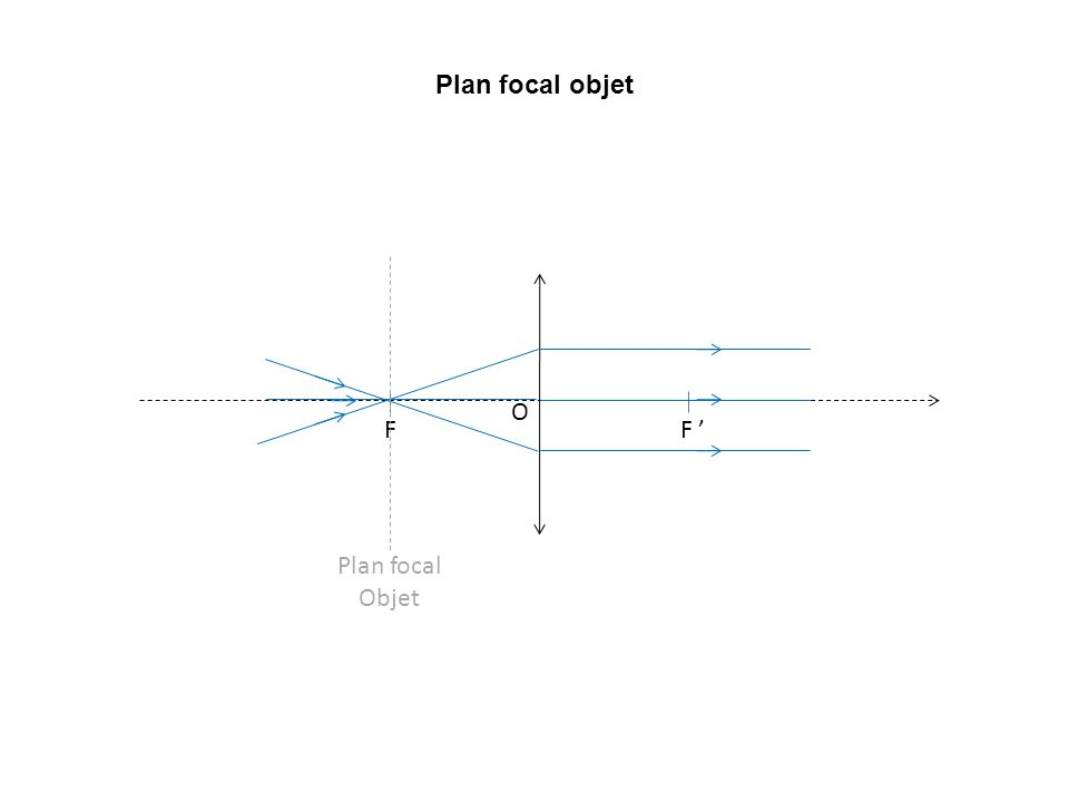 Plan focal objet Plan focal Objet F F ' O