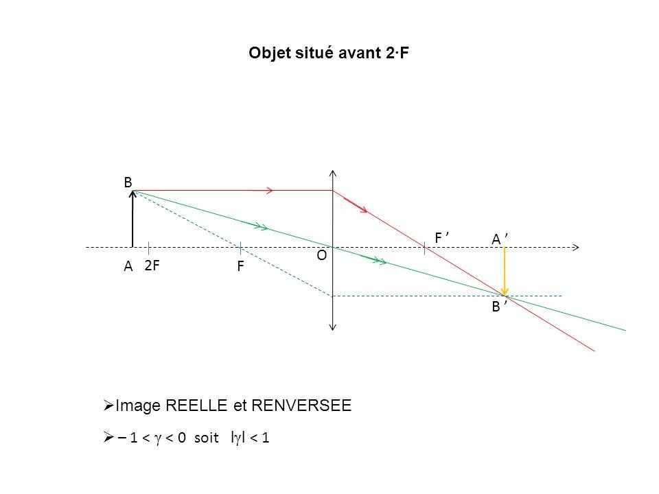 Objet situé avant 2∙F F F ' O 2F A B A ' B ' Image REELLE et RENVERSEE – 1 < γ < 0 soit lγl < 1