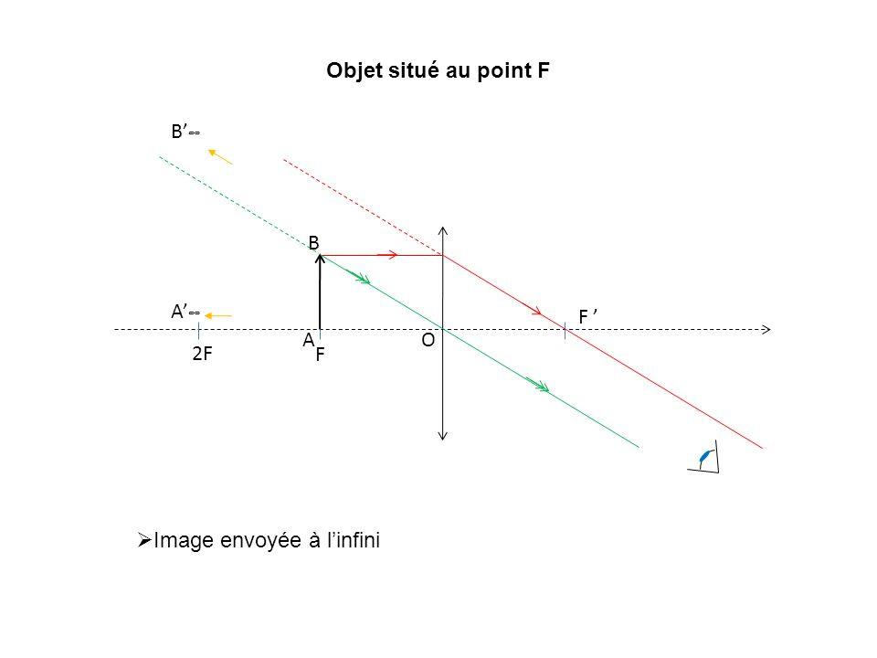 Objet situé au point F B'∞ F F ' O 2F A B A'∞ Image envoyée à l'infini