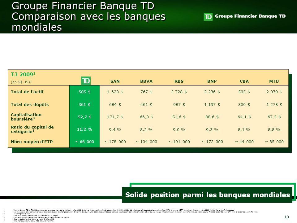 Groupe Financier Banque TD Comparaison avec les banques mondiales