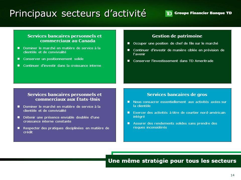 Principaux secteurs d'activité