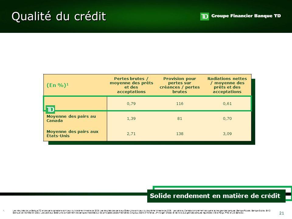 Qualité du crédit Solide rendement en matière de crédit (En %)1