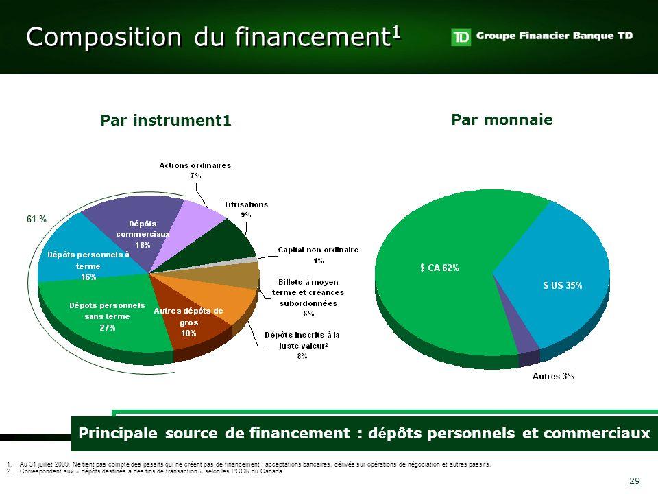 Composition du financement1