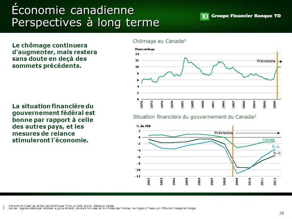Économie canadienne Perspectives à long terme