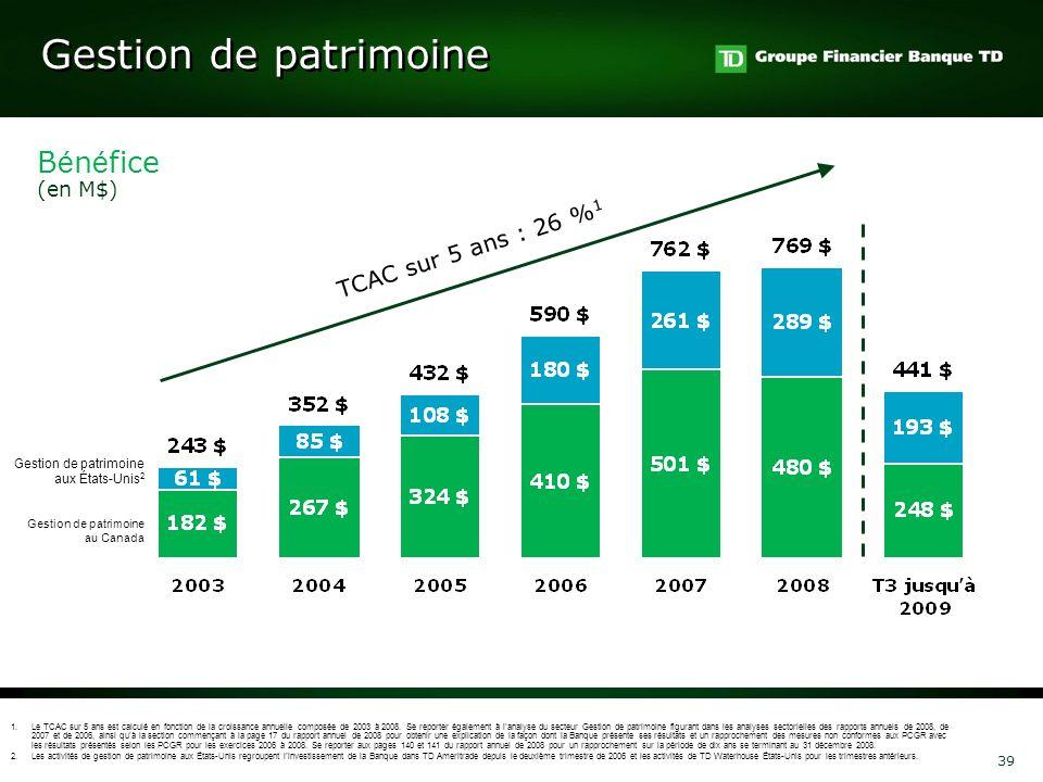 Gestion de patrimoine Bénéfice TCAC sur 5 ans : 26 %1 (en M$)