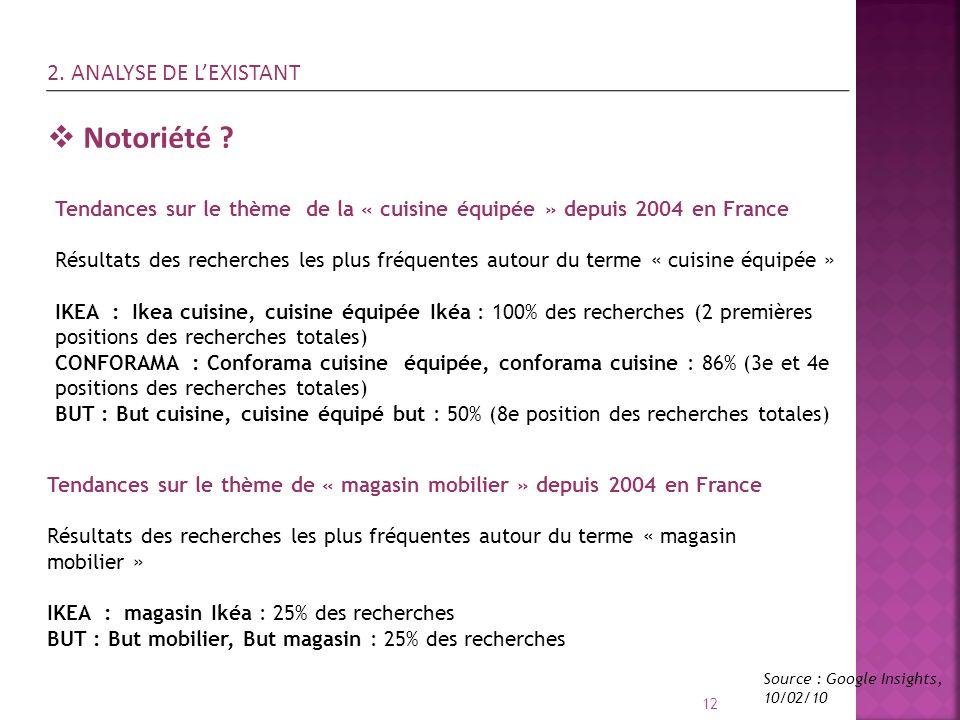 Notoriété 2. ANALYSE DE L'EXISTANT
