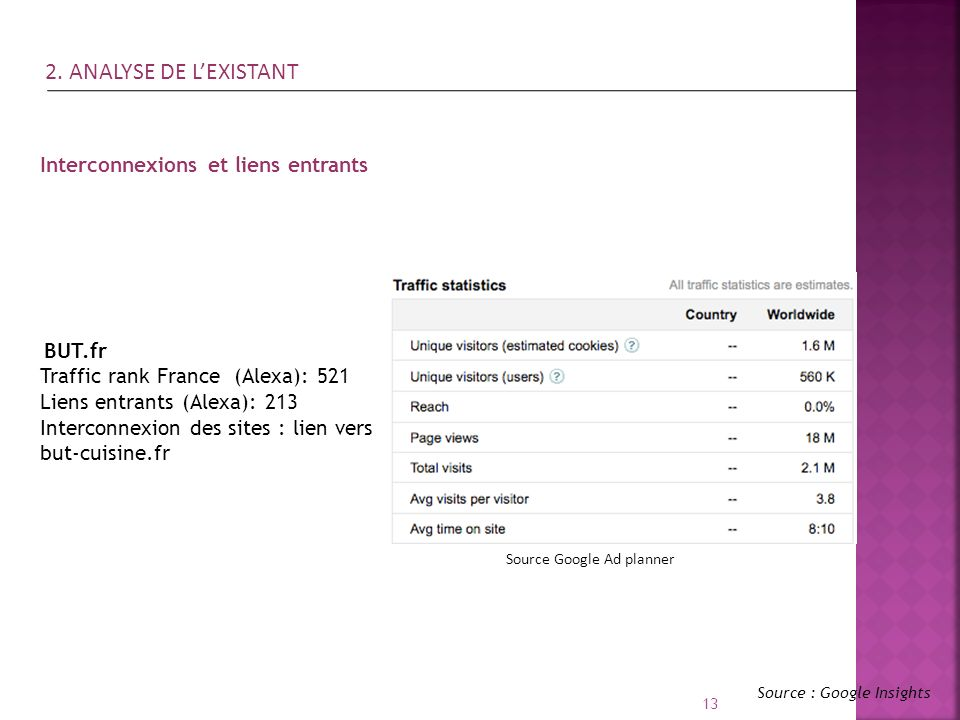 2. ANALYSE DE L'EXISTANT Interconnexions et liens entrants