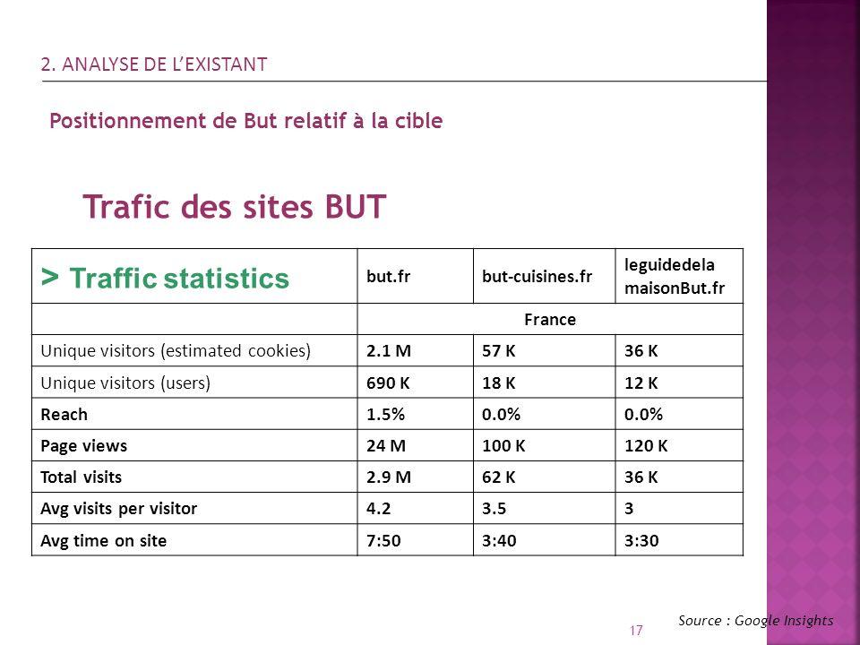 > Traffic statistics
