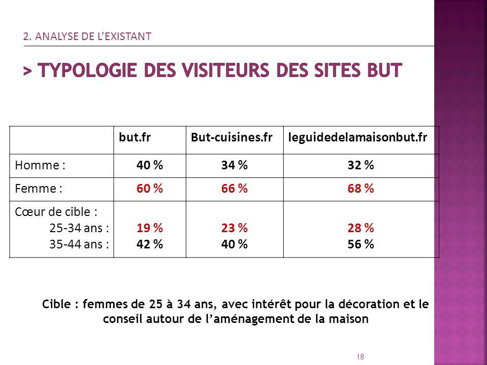 > Typologie des visiteurs des sites But