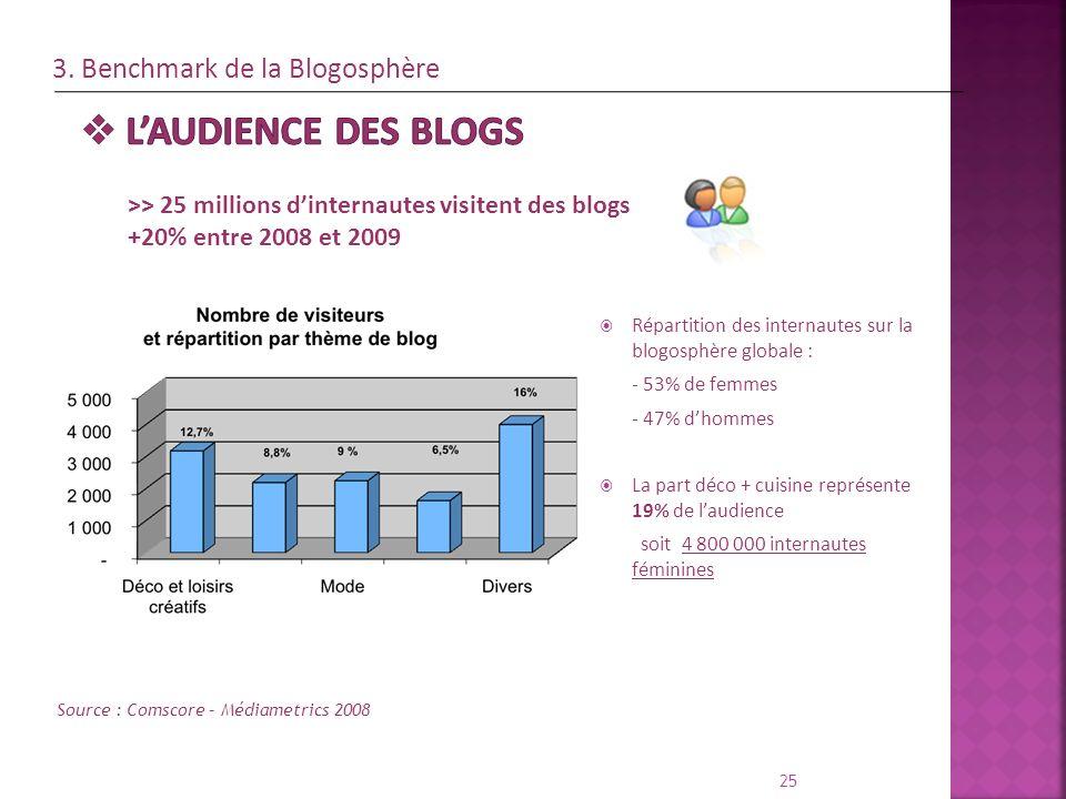 L'audience des blogs 3. Benchmark de la Blogosphère