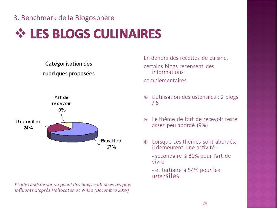 Les blogs culinaires 3. Benchmark de la Blogosphère