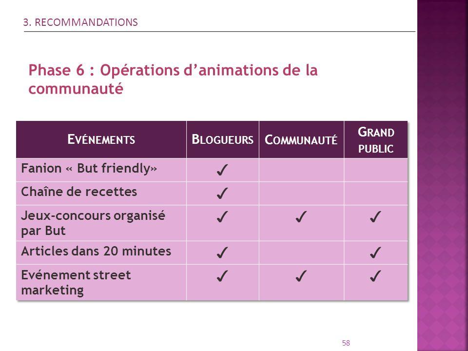Phase 6 : Opérations d'animations de la communauté ✓