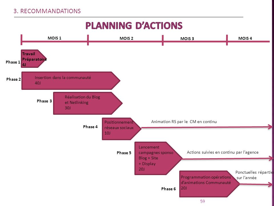 PLANNING D'ACTIONS 3. RECOMMANDATIONS MOIS 1 MOIS 2 MOIS 3 MOIS 4
