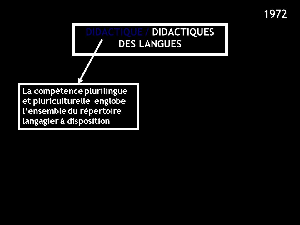 1990 1972 1985 1995 1980 DIDACTIQUE / DIDACTIQUES DES LANGUES