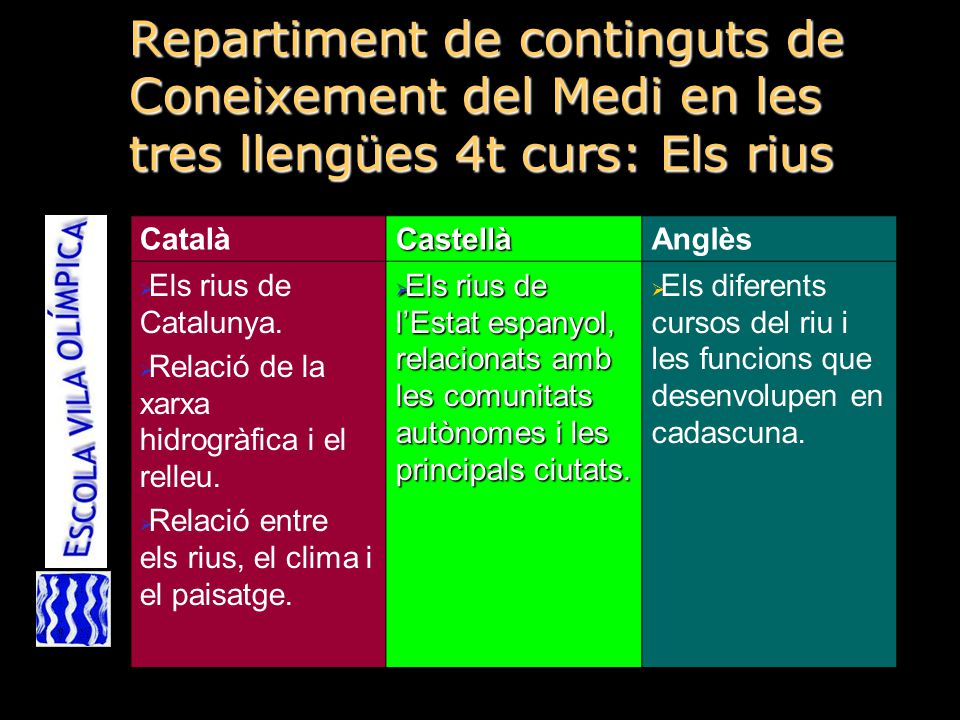 Repartiment de continguts de Coneixement del Medi en les tres llengües 4t curs: Els rius