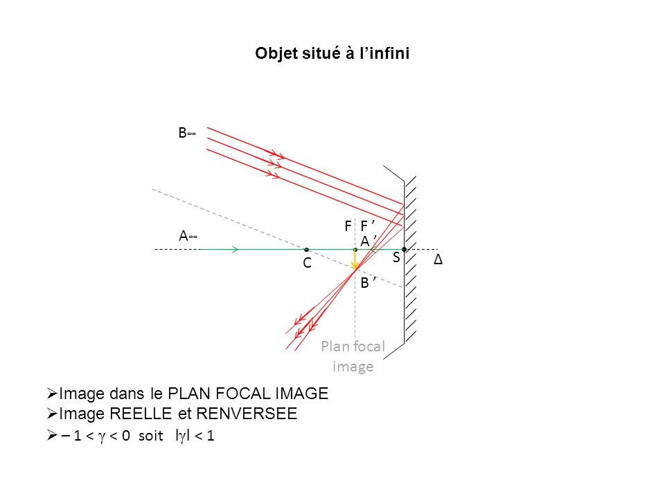 Objet situé à l'infini B∞ Δ. C. S. F. F ' Plan focal image. A∞ A ' B ' Image dans le PLAN FOCAL IMAGE.
