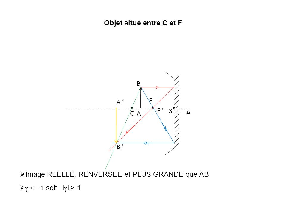 Objet situé entre C et F Δ. C. S. F. F ' A. B. A ' B ' Image REELLE, RENVERSEE et PLUS GRANDE que AB.