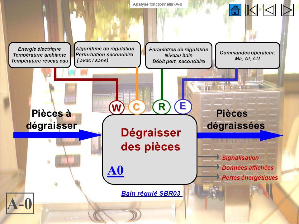 Température réseau eau Paramètres de régulation