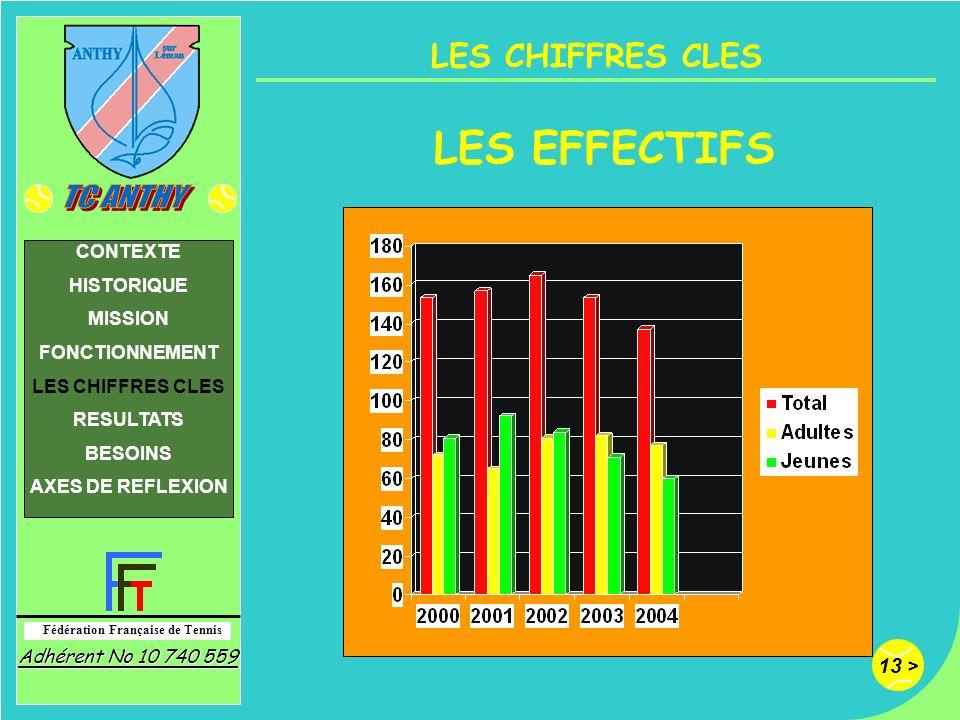LES EFFECTIFS LES CHIFFRES CLES CONTEXTE HISTORIQUE MISSION