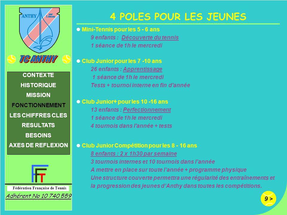 4 POLES POUR LES JEUNES Mini-Tennis pour les 5 - 6 ans