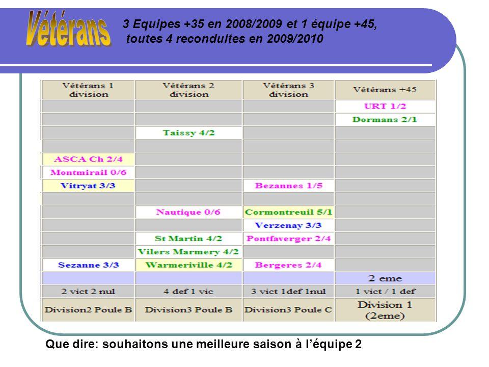 Vétérans 3 Equipes +35 en 2008/2009 et 1 équipe +45, toutes 4 reconduites en 2009/2010.