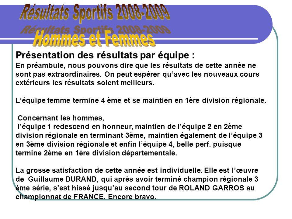 Résultats Sportifs 2008-2009 Hommes et Femmes
