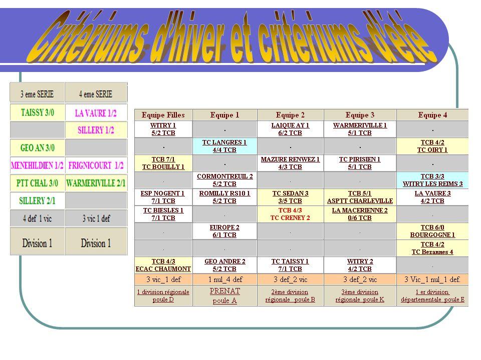 Critériums d'hiver et critériums d'été