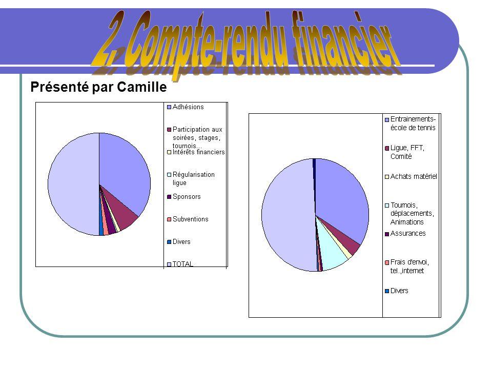 2. Compte-rendu financier
