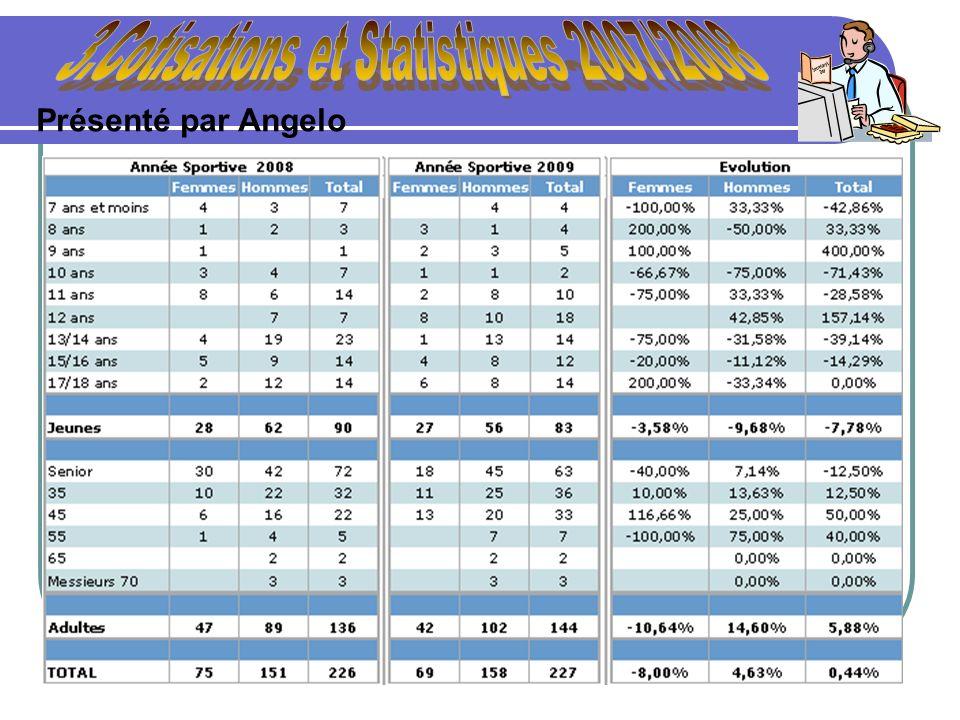 3.Cotisations et Statistiques 2007/2008