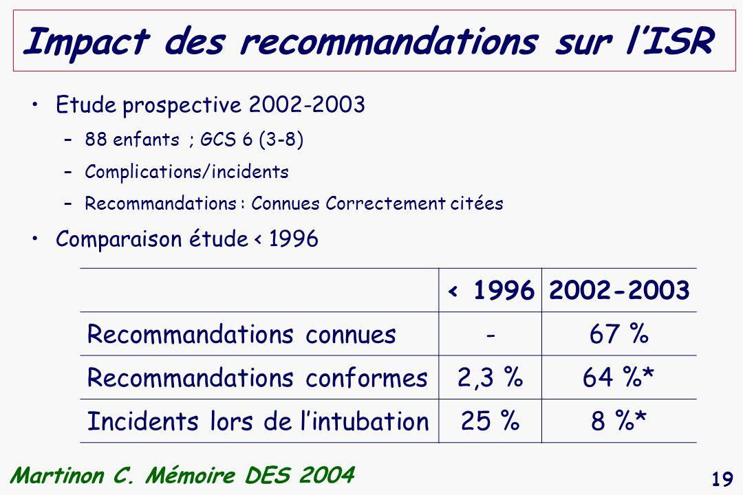 Impact des recommandations sur l'ISR