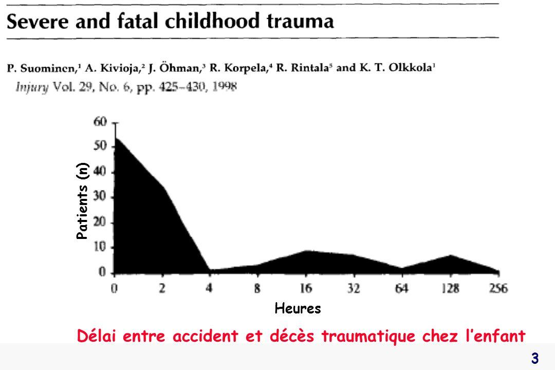 Délai entre accident et décès traumatique chez l'enfant