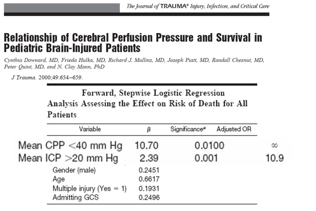 This other retrospective study confirm that the threshold values, respectively of forty and twenty, for treating a decreased cerebral perfusion pressure or an increased intracranial pressure, appear quiet adapted to the pediatric population with an increased risk of death when cerebral perfusion pressure decreased under forty millimeters of mercury or when intracranial pressure increased over twenty millimeters of mercury