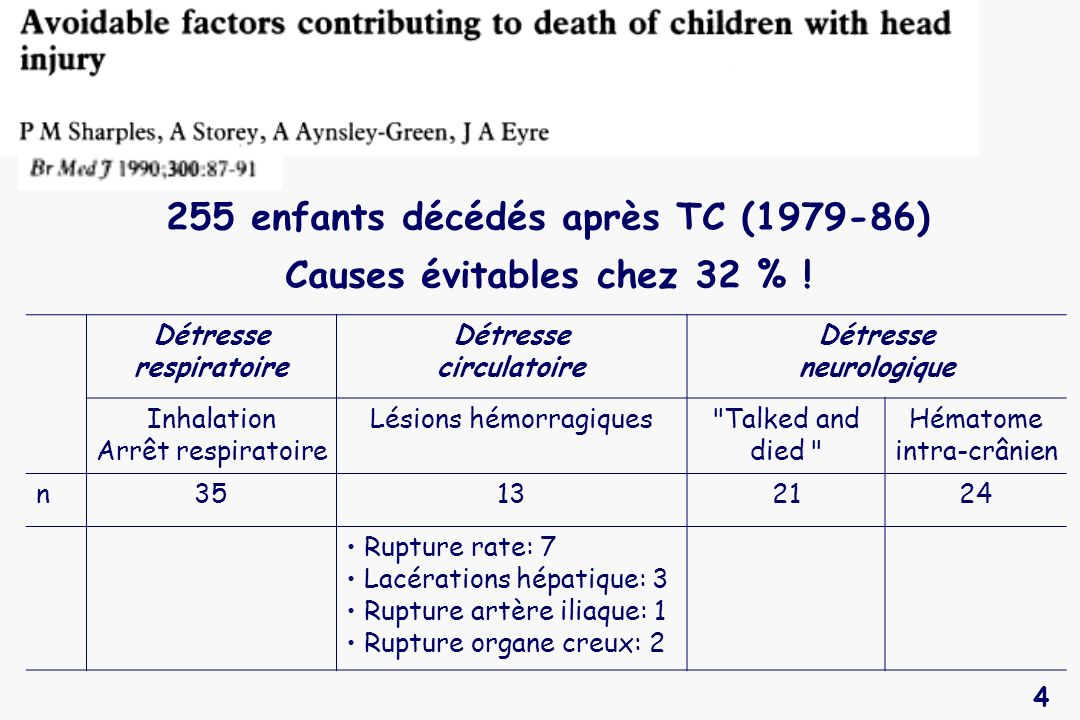 255 enfants décédés après TC (1979-86) Causes évitables chez 32 % !