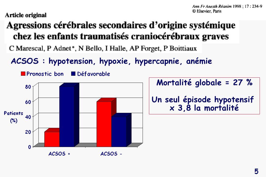 ACSOS : hypotension, hypoxie, hypercapnie, anémie
