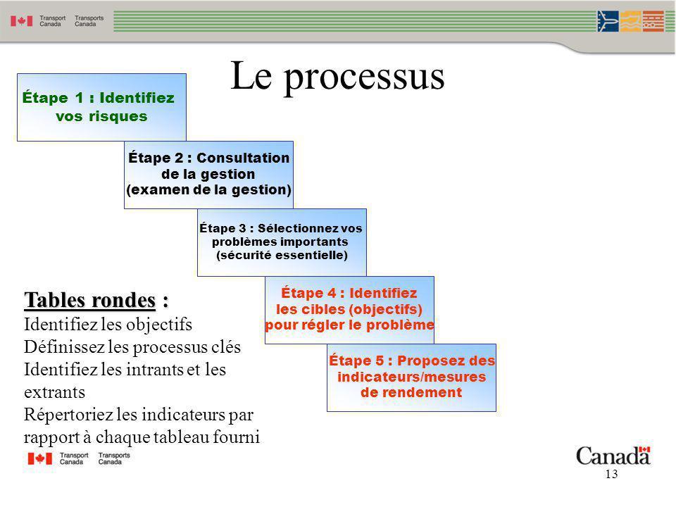 Le processus Tables rondes : Identifiez les objectifs