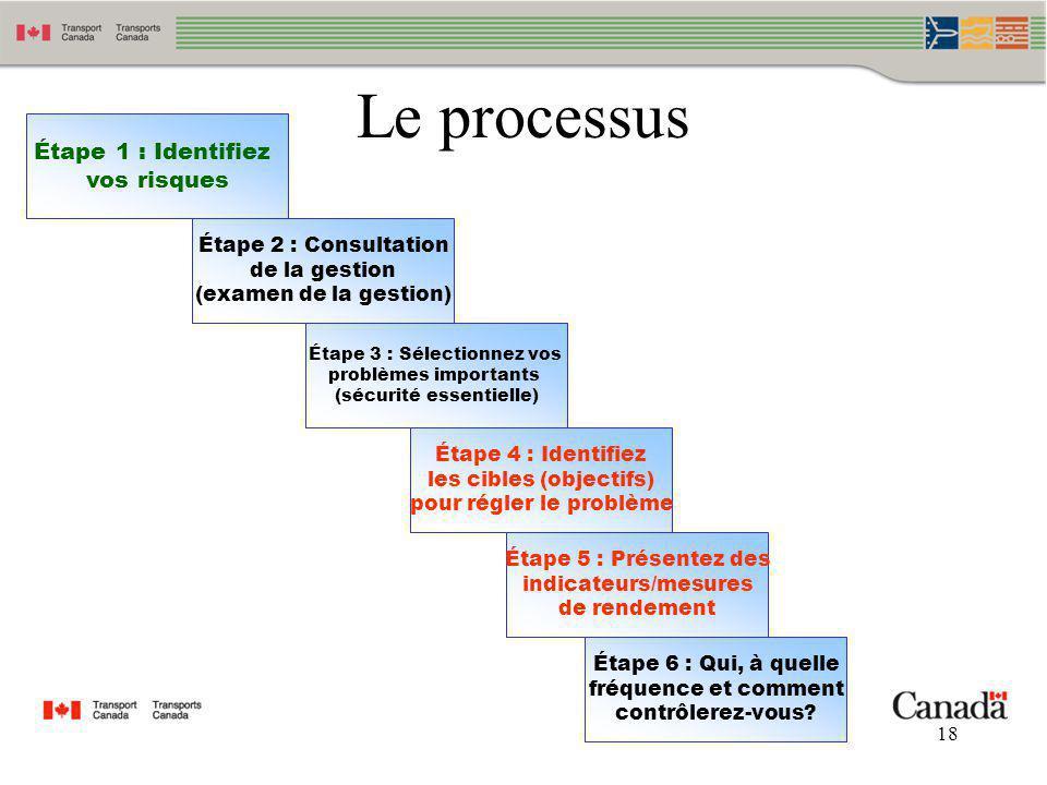 Le processus Étape 1 : Identifiez vos risques Étape 2 : Consultation