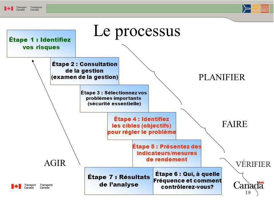 Le processus PLANIFIER FAIRE AGIR VÉRIFIER Étape 1 : Identifiez
