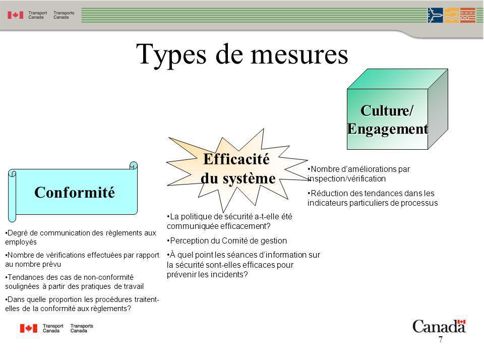 Types de mesures Efficacité du système Conformité Culture/ Engagement
