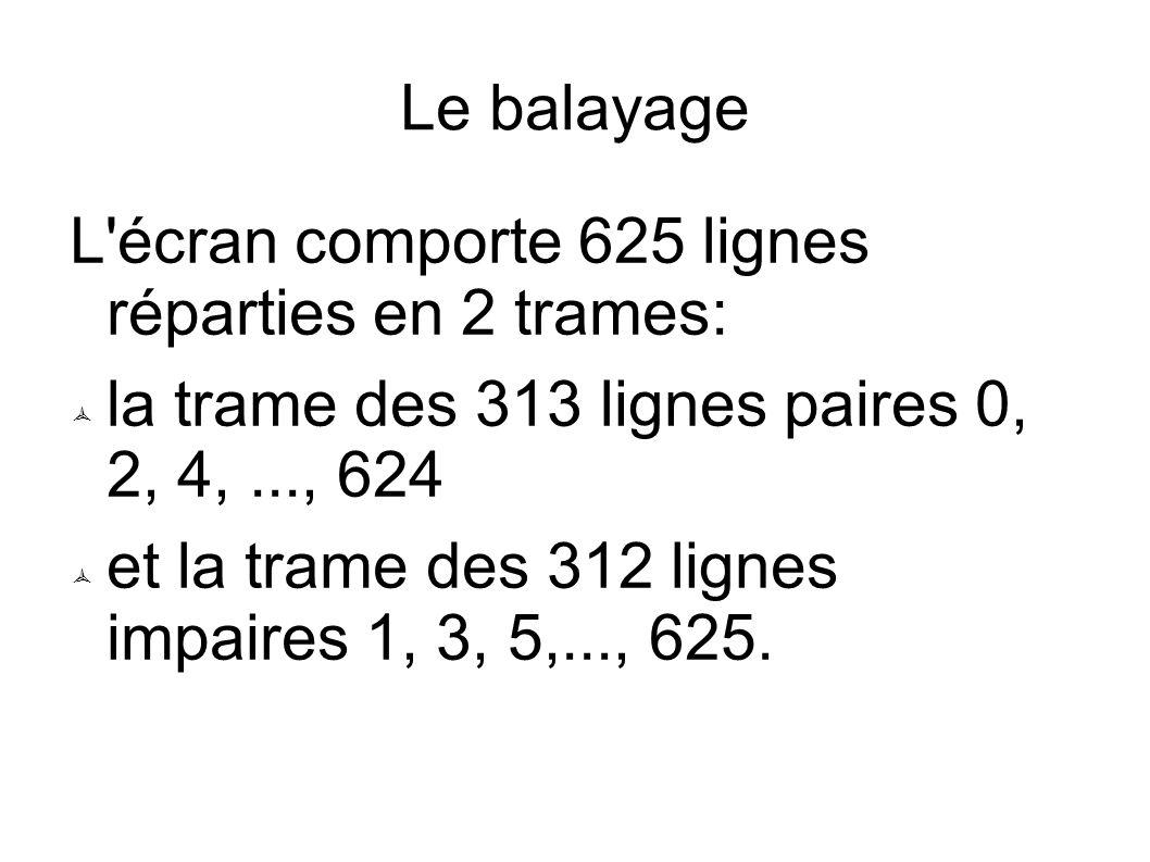 Le balayage L écran comporte 625 lignes réparties en 2 trames: la trame des 313 lignes paires 0, 2, 4, ..., 624.
