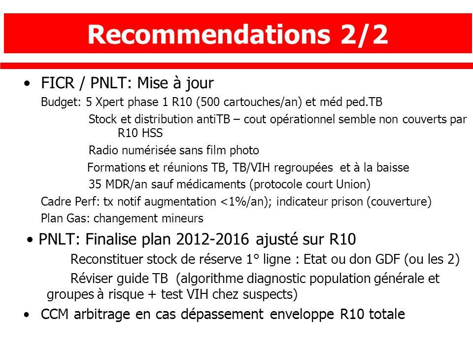 Recommendations 2/2 FICR / PNLT: Mise à jour