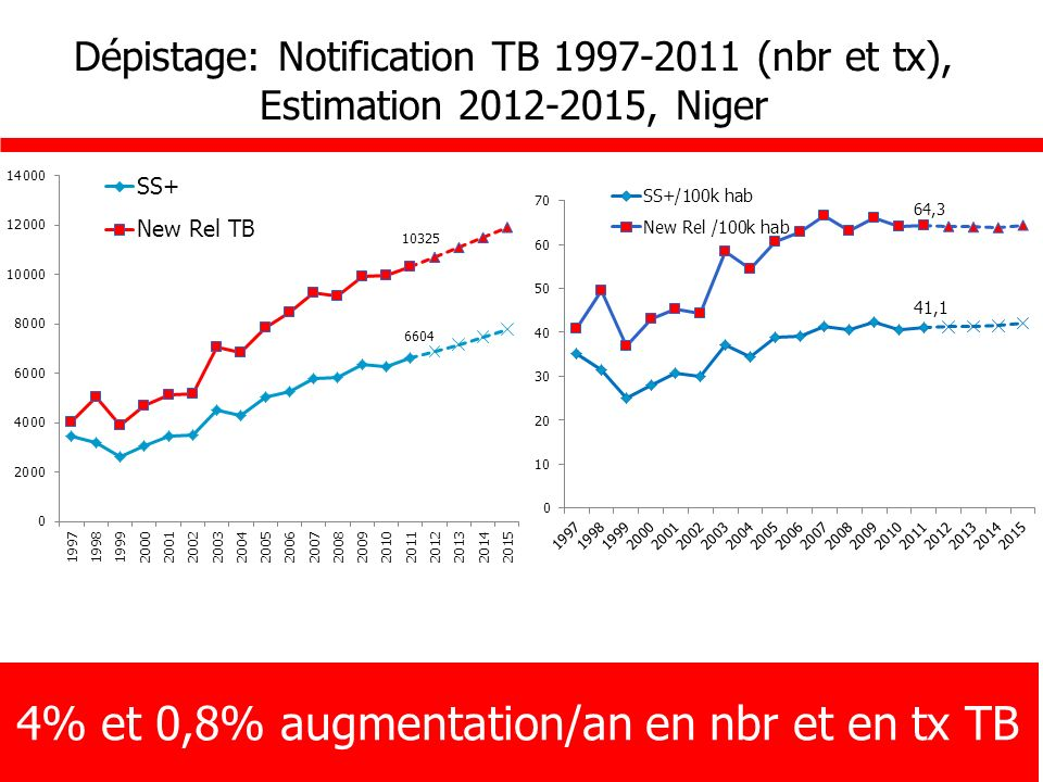 4% et 0,8% augmentation/an en nbr et en tx TB