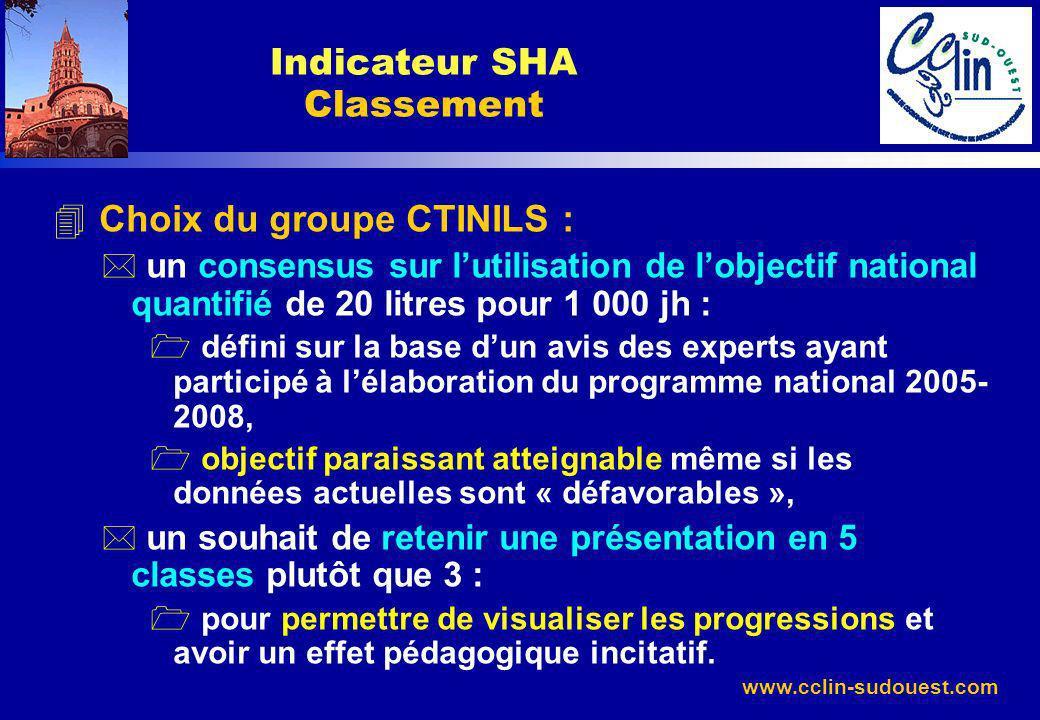 Indicateur SHA Classement
