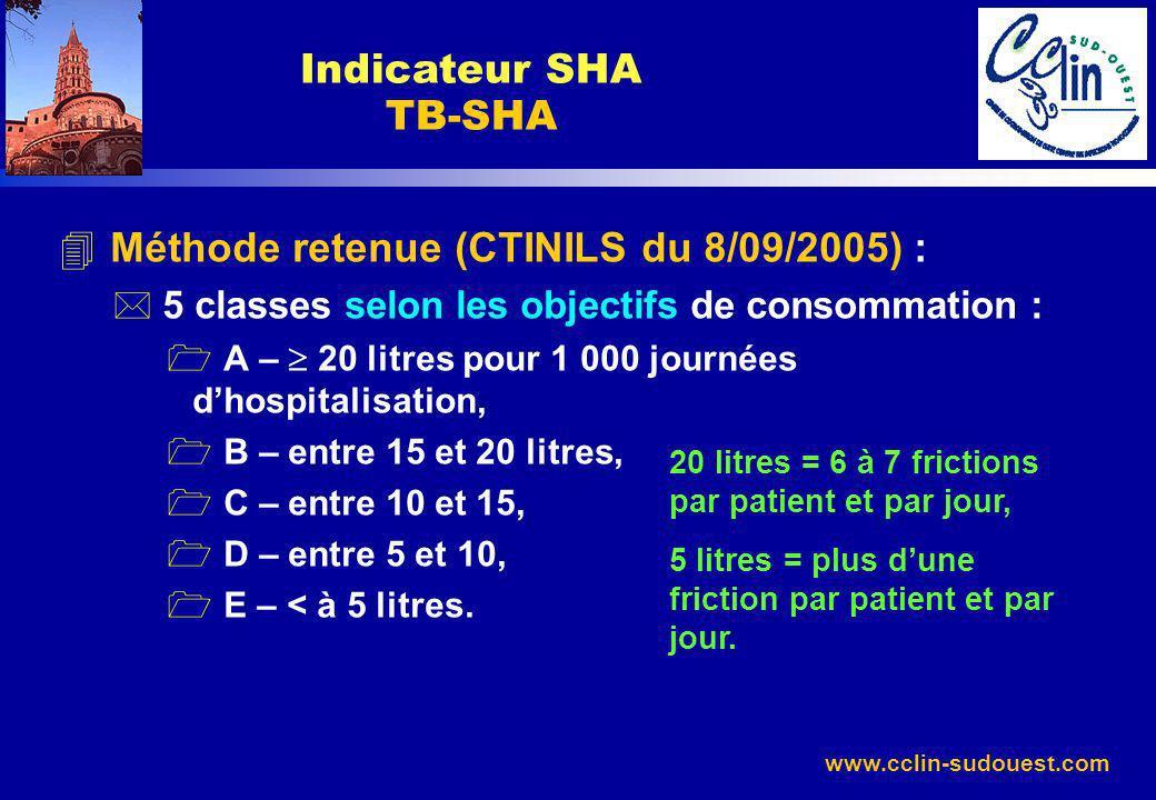 Méthode retenue (CTINILS du 8/09/2005) :